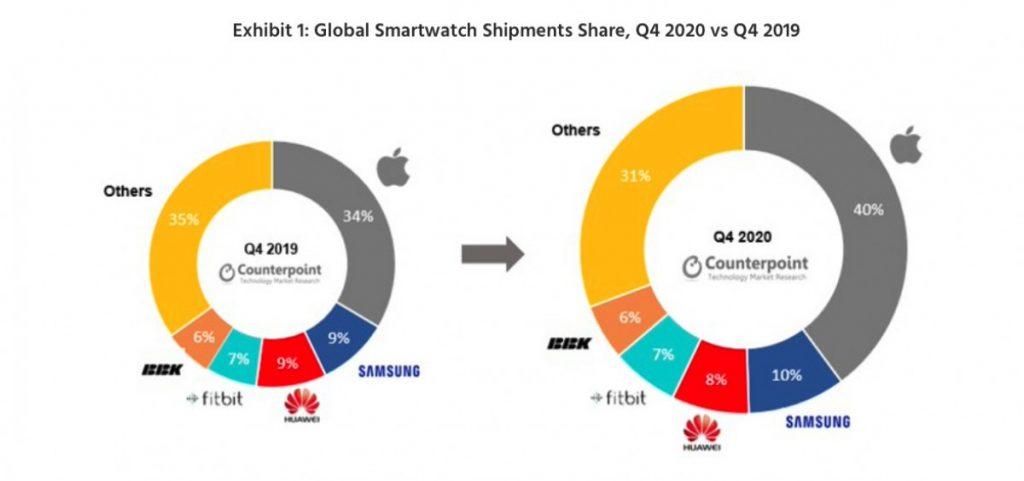 Apple Watch همچنان پرفروشترین ساعت هوشمند بازار است